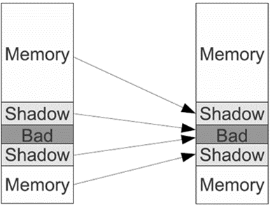 Fig. 1 – ASAN memory mapping