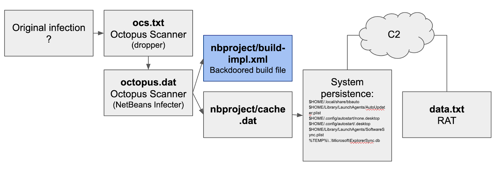 Figure 4: Diagram of the earliest version of the malware